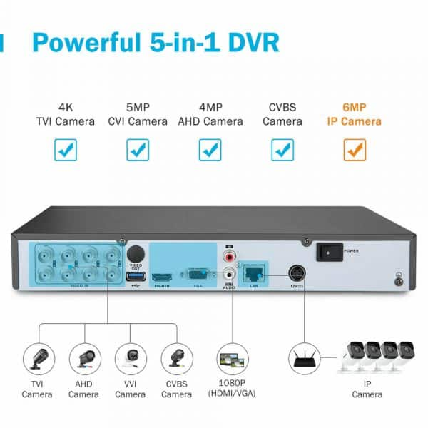 dvr connectivity specifications